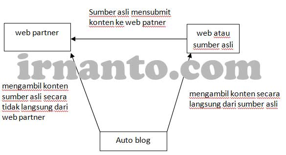 Model Teknik Pengambilan Konten / autoblog