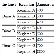 merge cells rowspan html table